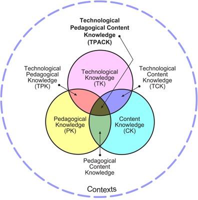 Cirkel model